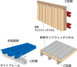 厚板構造用